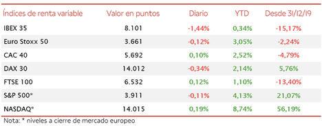 El IBEX 35 se ha desmarcado de la tendencia del resto de bolsas europeas y ha retrocedido un 1,44%
