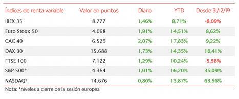 El IBEX 35 (+1,46%) ha recuperado el nivel de 8.700 puntos, si bien ha perdido un 1,47% en la última semana
