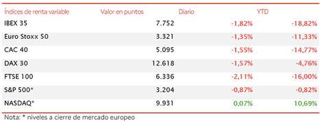 El IBEX 35 pierde los 7.800 puntos en una sesión de toma de beneficios generalizada en Europa
