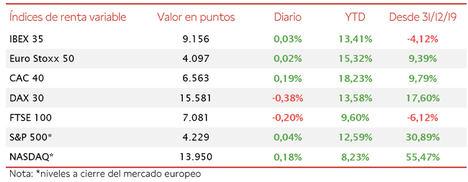 Variaciones moderadas en las bolsas globales: el IBEX 35 mantiene los 9.150 puntos