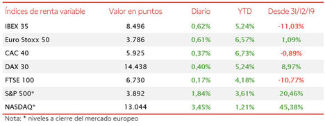 El IBEX 35 ha avanzado un 0,62% si bien se ha quedado a ligeros puntos de alcanzar el nivel de 8.500 puntos