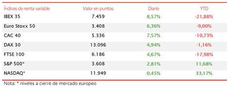 El optimismo generalizado del mercado impulsa al IBEX 35 hasta los 7.459 puntos (+8,57%)