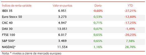 El IBEX 35 ha acumulado en la semana una revalorización de un 2,91%