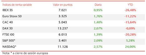 El IBEX 35 ha avanzado un 0,95%, recuperando de nuevo el nivel de 7.000 puntos