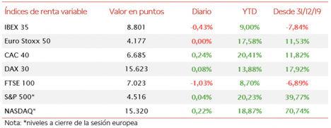 El IBEX 35 se desmarca del resto de principales bolsas europeas perdiendo un 0,43%