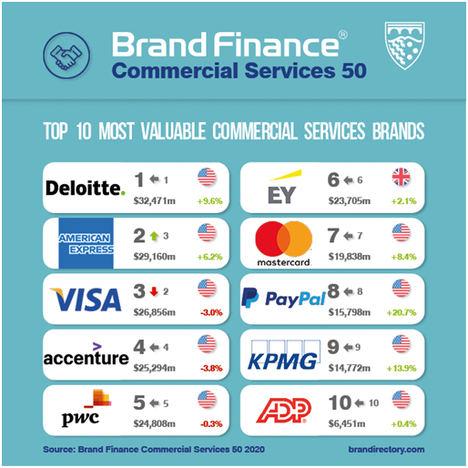 Abertis es la única marca española de Servicios Comerciales entre las más valiosas del mundo según Brand Finance