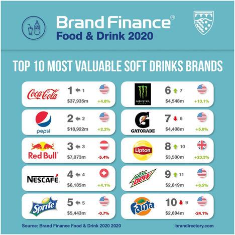 Con Coca-Cola y Nestlé reinando el sector, las marcas de alimentación y bebidas se libran de la pandemia según Brand Finance