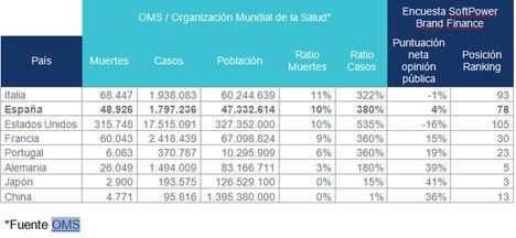 La percepción exterior sobre la gestión española de la pandemia es mejor que la nuestra propia según Brand Finance