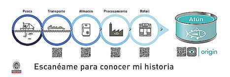 Las soluciones digitales de Bureau Veritas para incrementar la transparencia del control de procesos y productos en la cadena alimentaria