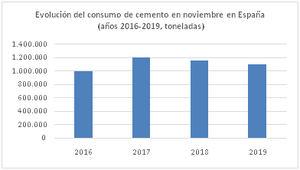 El consumo de cemento cae un 4,4% en noviembre
