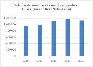 El consumo de cemento acumula una caída del 13,4% en los ocho primeros meses del año