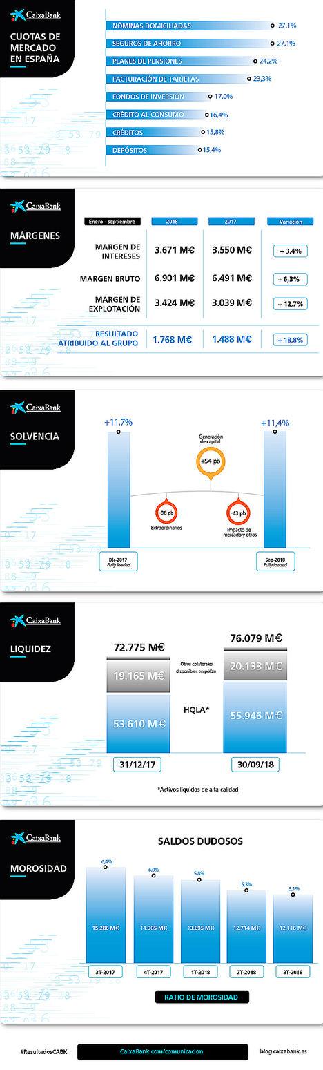CaixaBank obtiene un beneficio de 1.768 millones en los nueve primeros meses, un 18,8% más