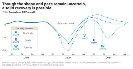 Perspectivas segunda mitad de año de EE.UU.: De la recesión a la recuperación