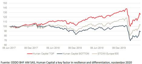 El capital humano puede ser un motor de la innovación en las small caps