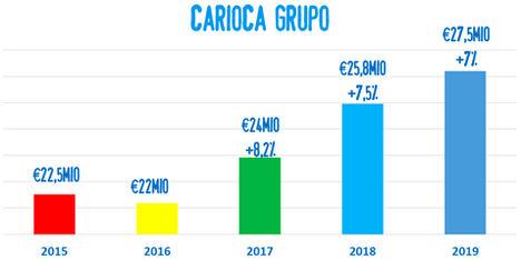 CARIOCA® consolida su crecimiento y factura 27,5 millones de euros en 2019