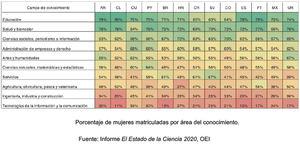 Solo el 13% de estudiantes de carreras Stem en España son mujeres, según un estudio de la OEI