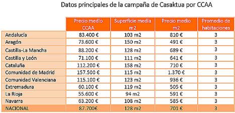 Tu casa en el pueblo en Extremadura por 200 euros al mes