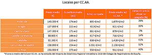 1.000 locales y naves para pymes y autónomos con un precio medio un 44% más barato que el coste de mercado