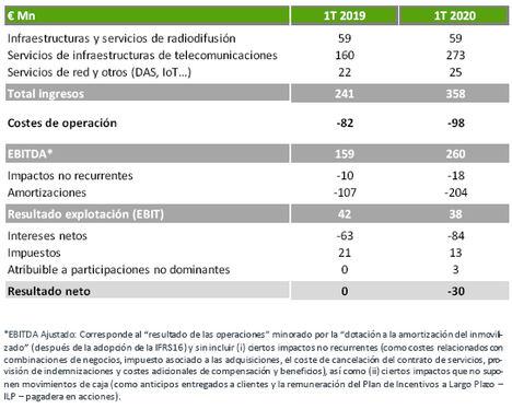 La continuidad de los servicios respalda los indicadores de Cellnex en los primeros meses del año