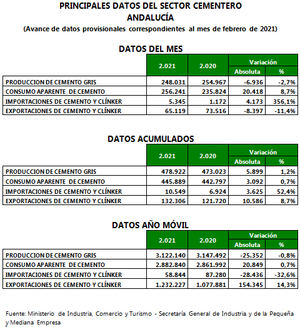 El consumo de cemento en Andalucía se estabiliza con un crecimiento del 0,7 % en los dos primeros meses del año