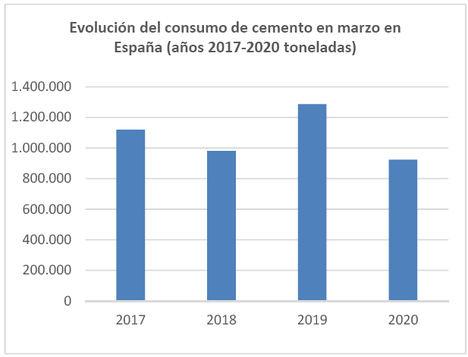 El consumo de cemento pierde un 28,3% en marzo y acumula una caída del 13% en el primer trimestre del año