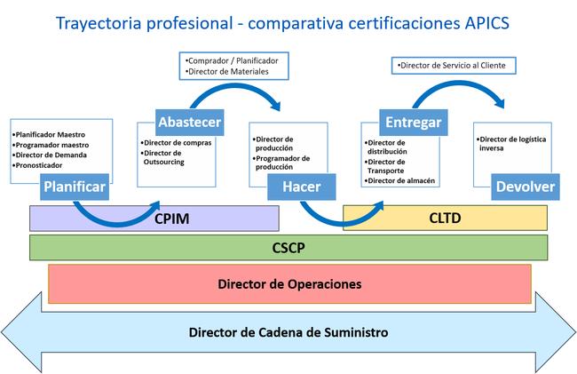 La certificación internacional en logística, clave para la ...