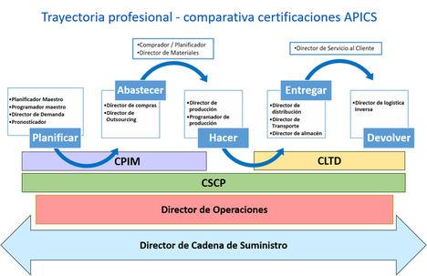 La certificación internacional en logística, clave para la preparación del profesional