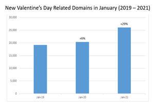 Check Point desvela que ha detectado más de 400 campañas de phishing por semana relacionadas con San Valentín