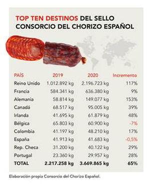 Las exportaciones de Chorizo Español se disparan un 65% en 2020