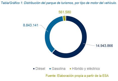 En España circulan 562.000 coches híbridos y eléctricos