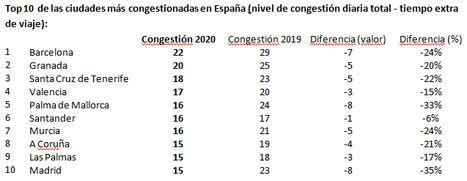 Top 10 de las ciudades más congestionadas en España (nivel de congestión diaria total - tiempo extra de viaje).