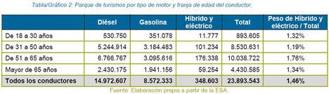 Madrid, Tarrasa y Barcelona, ciudades volcadas en el coche limpio