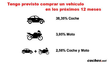 El 45% de los usuarios planea comprar un vehículo en el próximo año