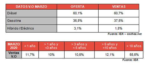 El precio del VO sube un 2,2% en marzo