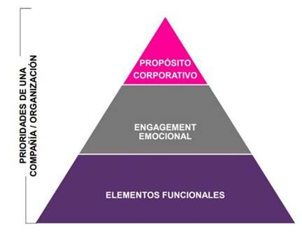 4 de cada 5 compañías españolas aseguran tener un propósito corporativo