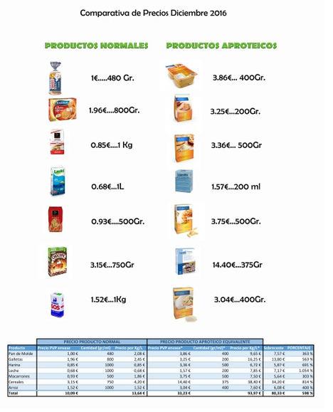 Los afectados de aminoacidopatías reclaman ayuda para comida y el reconocimiento de necesidades especiales