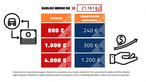 Los compradores de turismos eléctricos o con etiqueta 'cero' pagarán 1.200 euros en el IRPF por las ayudas