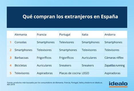 Las tiendas online españolas, de las más preparadas para vender a nivel internacional