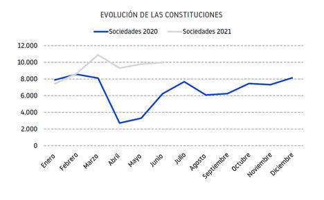 El primer semestre cierra con cuatro meses consecutivos por encima de las 9.000 constituciones
