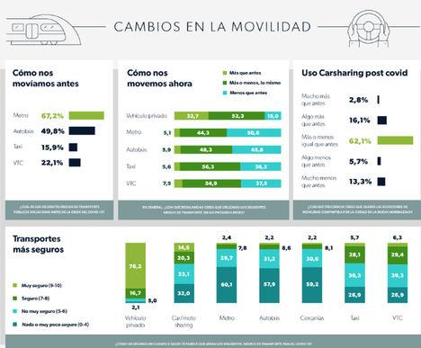 El 81% de los conductores madrileños seguirán utilizando la movilidad compartida lo mismo o más que antes de la COVID-19