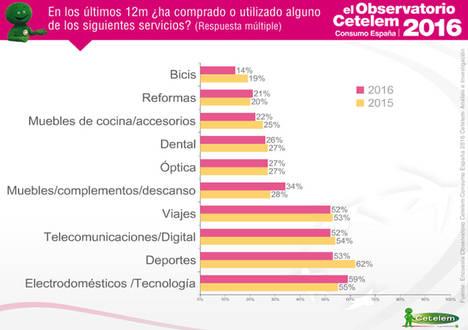 El hogar recupera en 2016 su protagonismo en el consumo español