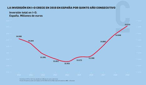 Análisis de los últimos datos sobre actividades de I+D en España publicados por INE y Eurostat