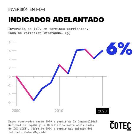 La inversión española en I+D se acercó en 2020 al 1,47% del PIB, según prevé COTEC