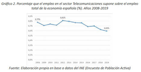 La dificultad para encontrar profesionales cualificados, uno de los principales frenos al crecimiento de empresas de Telecomunicaciones y Contenidos Audiovisuales