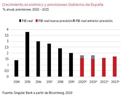 España: previsiones de crecimiento a la baja