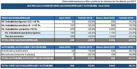 Abril registra el peor dato de matriculaciones de los últimos 20 años