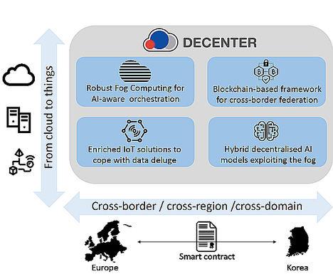 Atos impulsa un proyecto europeo en colaboración con Corea sobre Inteligencia Artificial, Blockchain e Internet de las Cosas