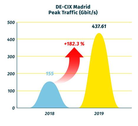 DE-CIX presenta su balance anual con un aumento del 10% en ingresos