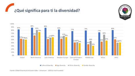 "1 de cada 2 empresas más asociadas con ""Diversidad e Inclusión"" son de origen español según colectivo universitario de España"