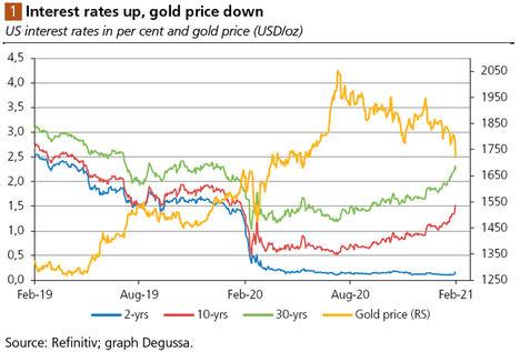 Los tipos de interés son al precio del oro lo que la gravedad a la manzana